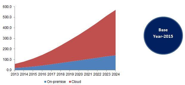 North America Cloud Computing Market, By Deployment, 2014 - 2024 (USD Billion)