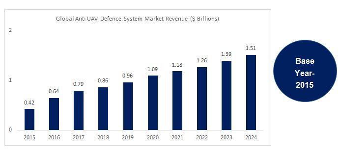 global-anti-uav-defence-system-market-2015