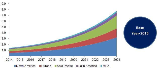 Global Commercial Drone Market, By Region, 2014 - 2024 (USD Billion)