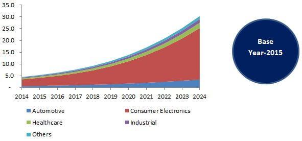 Global Flexible Electronics Market, By Application, 2014 - 2024 (USD Billion)