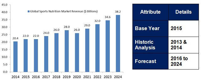 Global Sports Nutrition Market Revenue, 2014 – 2024 (USD Billion)