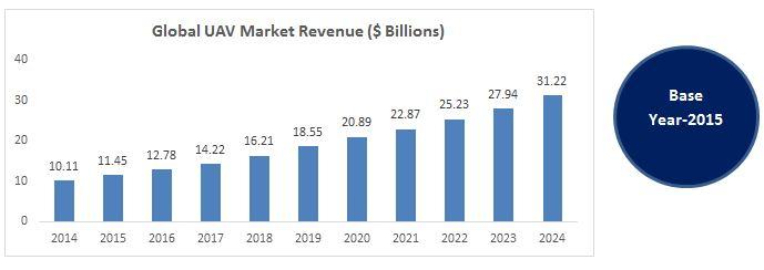 global-uav-market-2015