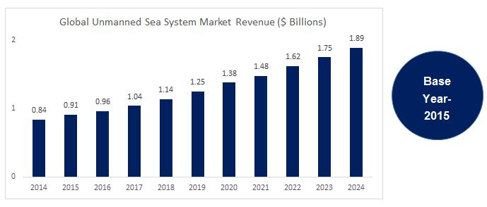 global-unmanned-sea-system-market-2015