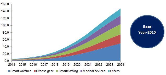 Global Wearable Electronics Market, By Product, 2014 - 2024 (USD Billion)