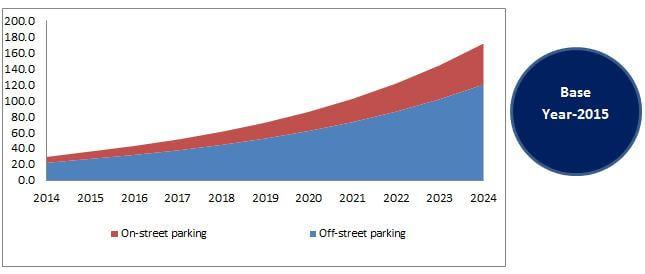 North America Smart Parking Systems Market, By Parking Site 2014 - 2024 (USD Million)