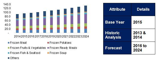 Europe Frozen Food Market, By Product, 2014 - 2024 (USD Billion)