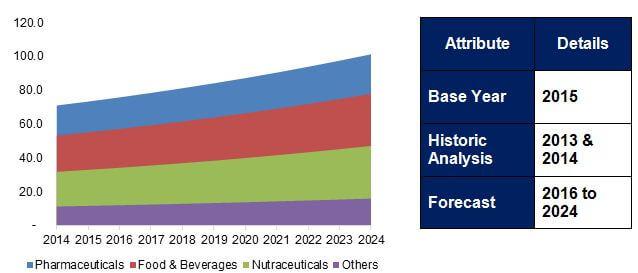 Folic Acid Market to 2024