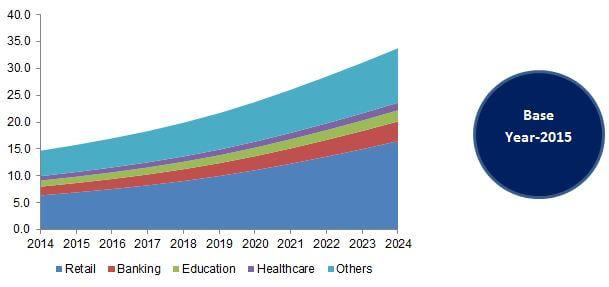 Global Digital Signage Market, By Application, 2014 - 2024 (USD Billion)