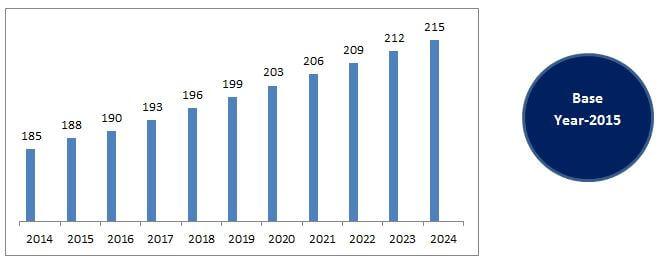 Inorganic Fertilizer Market Size, Analysis   Research Report 2024