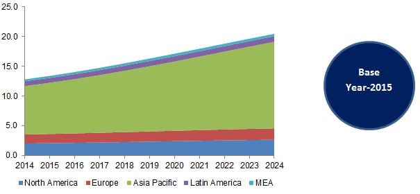 Global Semiconductor Wafer Cleaning Market, By Region, 2014 - 2024 (USD Billion)