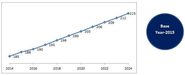 Global Water Soluble Fertilizer Market, 2024