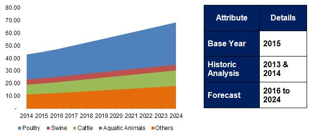 North America Animal Feed Market, By Type, 2014 - 2024 (USD Million)