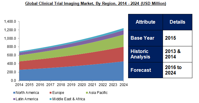 Clinical Trial Imaging Market 2024