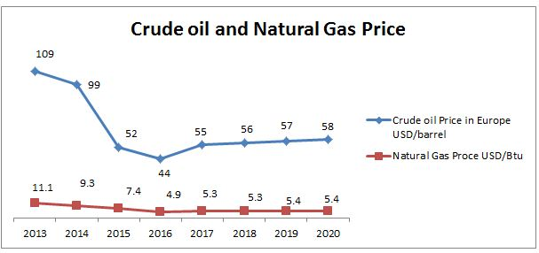Europe Oil and Gas Market