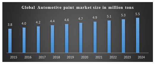 Global Automotive Paint Market