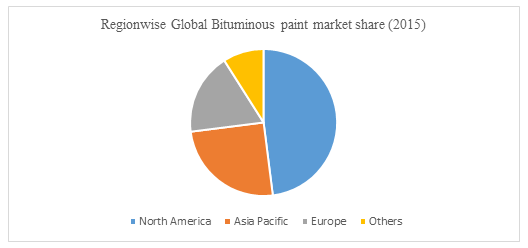 Global Bituminous Paint Market 2024
