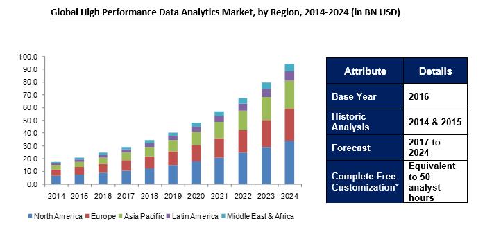 Global High Performance Data Analytics Market 2024
