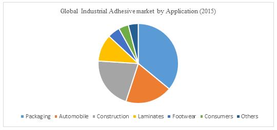 Global Industrial Adhesive Market