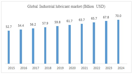 Technology Trends in Lubricants Market to Grow at CAGR of 72% through 2020