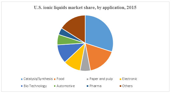 Global Ionic Liquid Market 2024