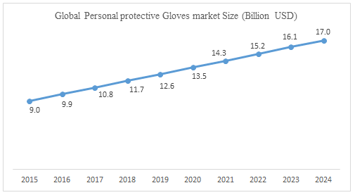 Global Personal Protective Gloves Market 2024