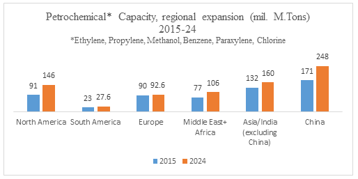 Global Petrochemical Market 2024
