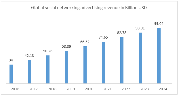 lobal Social Media Market 2024