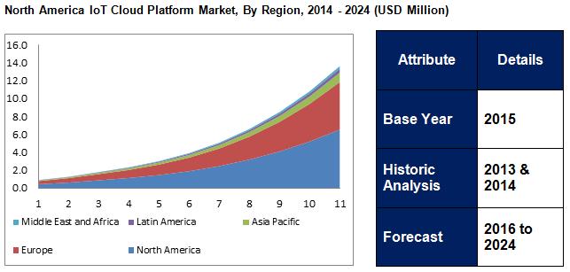Internet of Things (IoT) Cloud Platform Market 2024