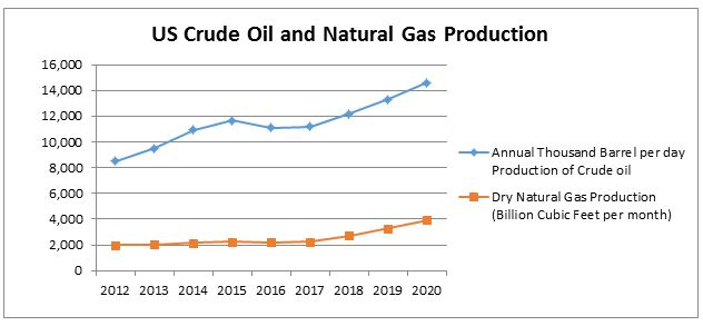 USA Oil and Gas Market In-depth Market View
