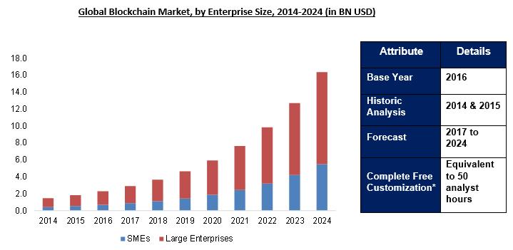 Blockchain Market 2024
