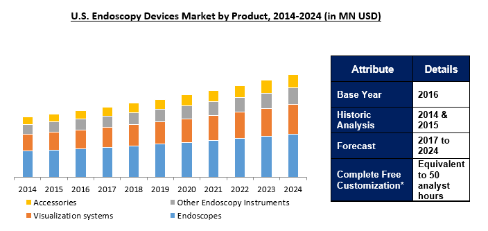 Endoscopy Devices Market 2024