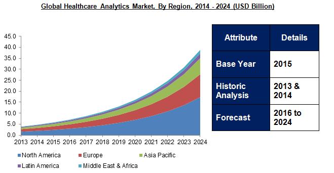 Healthcare Analytics Market 2024