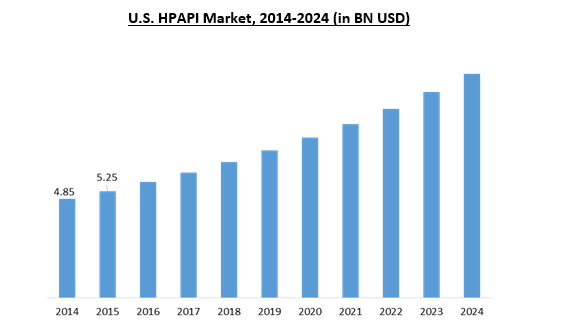 High Potency Active Pharmaceutical Ingredients (HPAPI) Market Size | Report  2024