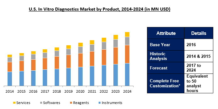 In Vitro Diagnostics (IVD) Market 2024