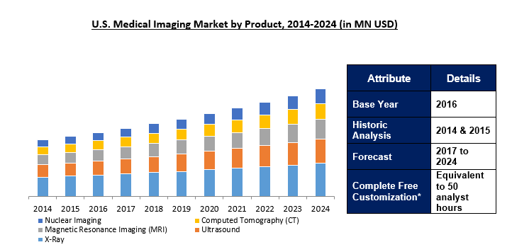 Medical Imaging Market 2024