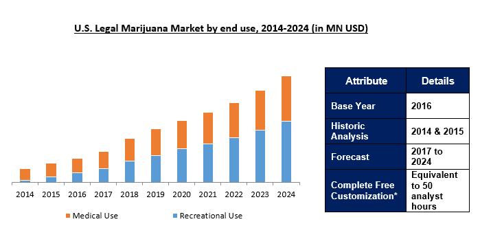 Legal Marijuna Market Research Report,Size & Analysis