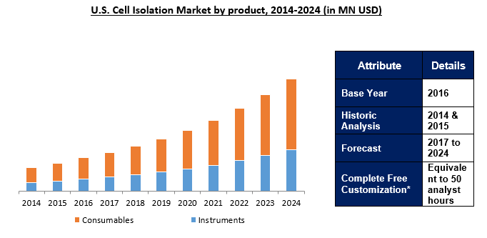 Cell Isolation Separation Market 2024