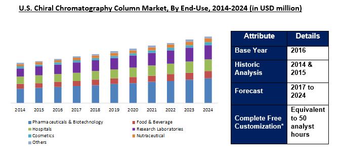 Chiral Chromatography Column Market 2024