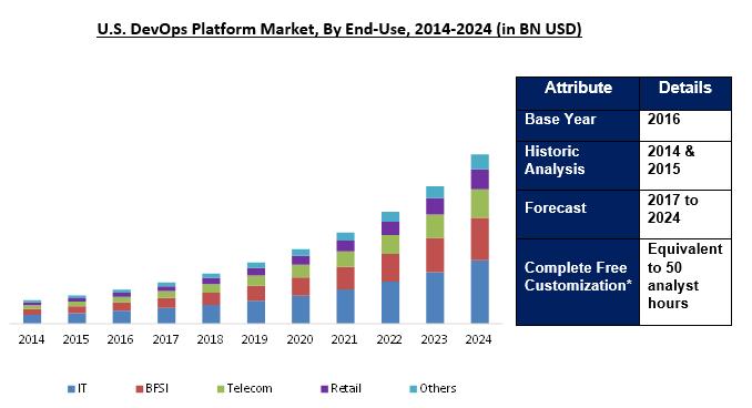 Devops Platform Market Size Analysis Industry Research
