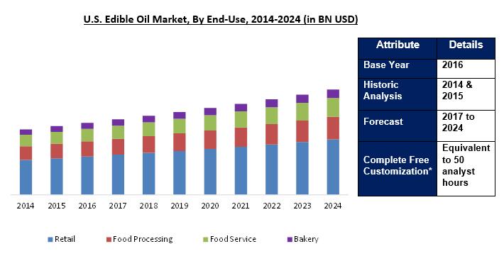 Edible Oil Market 2024