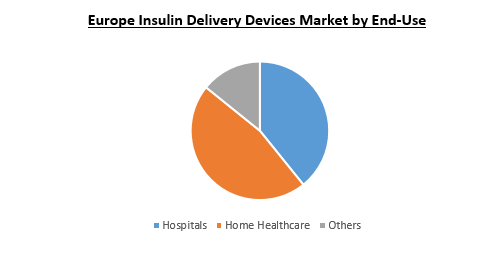 Europe Insulin Deliver Devices Market