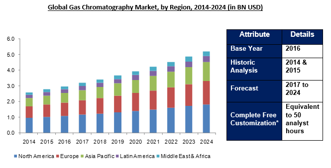Gas Chromatography Market 2024