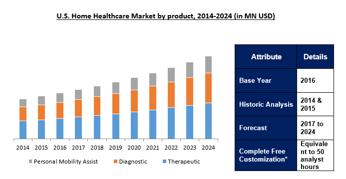 Home Healthcare Market 2024