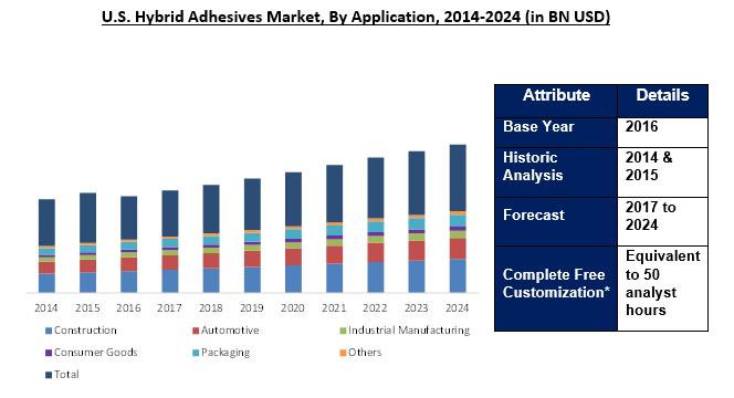Hybrid Adhesives Market 2024