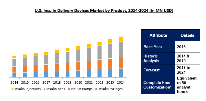 Insulin Delivery Devices Market 2024