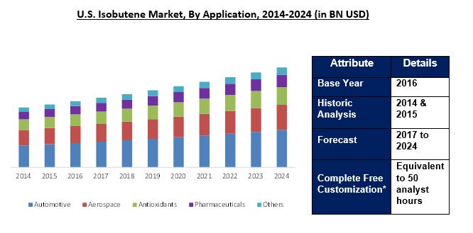 Isobutene Market 2024