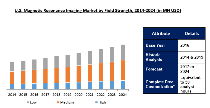 Magnetic Resonance Imaging (MRI) Market 2024