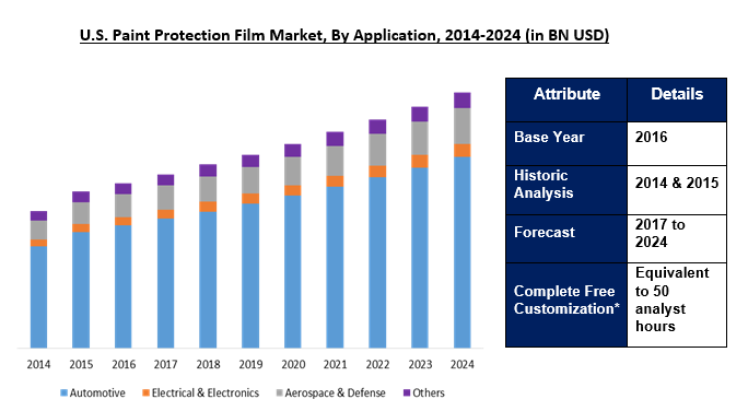 Paint Protection Film Market 2024