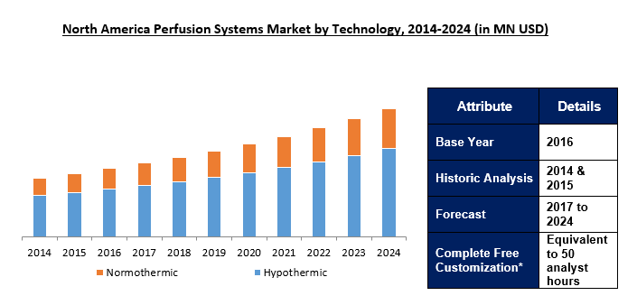 Perfusion Systems Market 2024