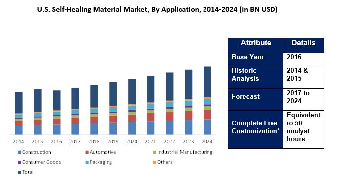 Self-Healing Material Market 2024